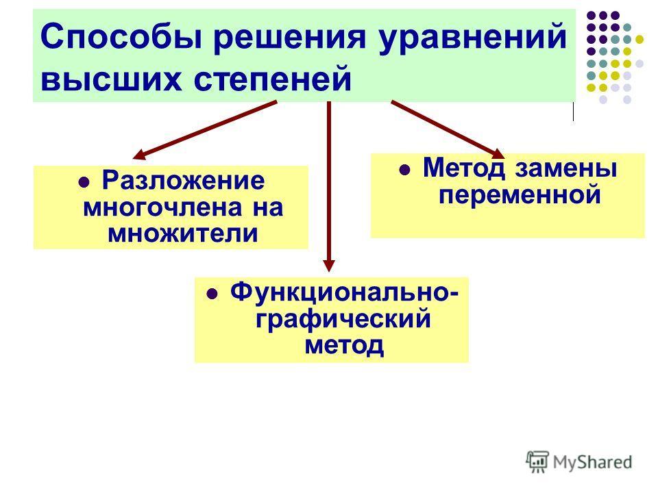 Способы решения уравнений высших степеней Разложение многочлена на множители Метод замены переменной Функционально- графический метод