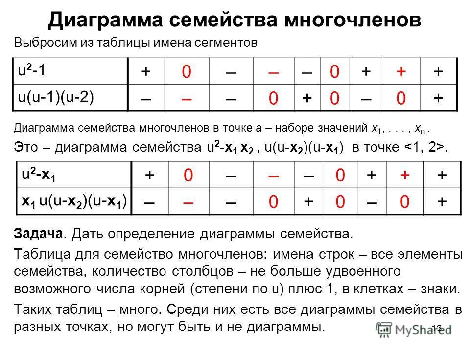 13 Диаграмма семейства многочленов Выбросим из таблицы имена сегментов Диаграмма семейства многочленов в точке a – наборе значений x 1,..., x n. Это – диаграмма семейства u 2 -x 1 x 2, u(u-x 2 )(u-x 1 ) в точке. Задача. Дать определение диаграммы сем