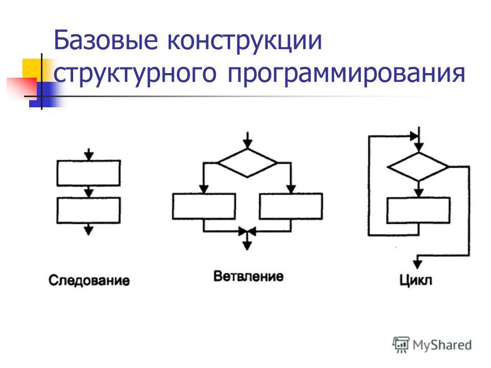 Базовые конструкции структурного программирования