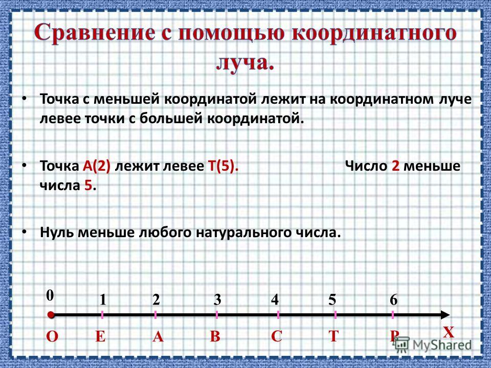 Точка с меньшей координатой лежит на координатном луче левее точки с большей координатой. Точка А(2) лежит левее Т(5). Число 2 меньше числа 5. Нуль меньше любого натурального числа. ОЕАВ 123456 0 СТР Х