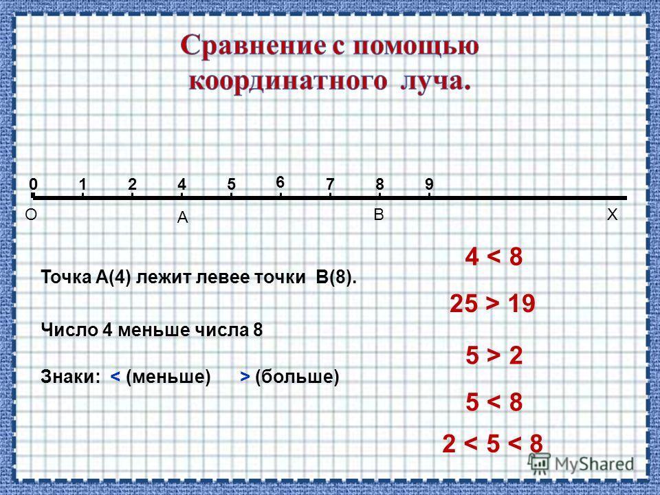 Х Точка А(4) лежит левее точки В(8). 01245 6 789 А В О 0 Число 4 меньше числа 8 Знаки: (больше) 4 < 8 25 > 19 5 > 2 5 < 8 2 < 5 < 8