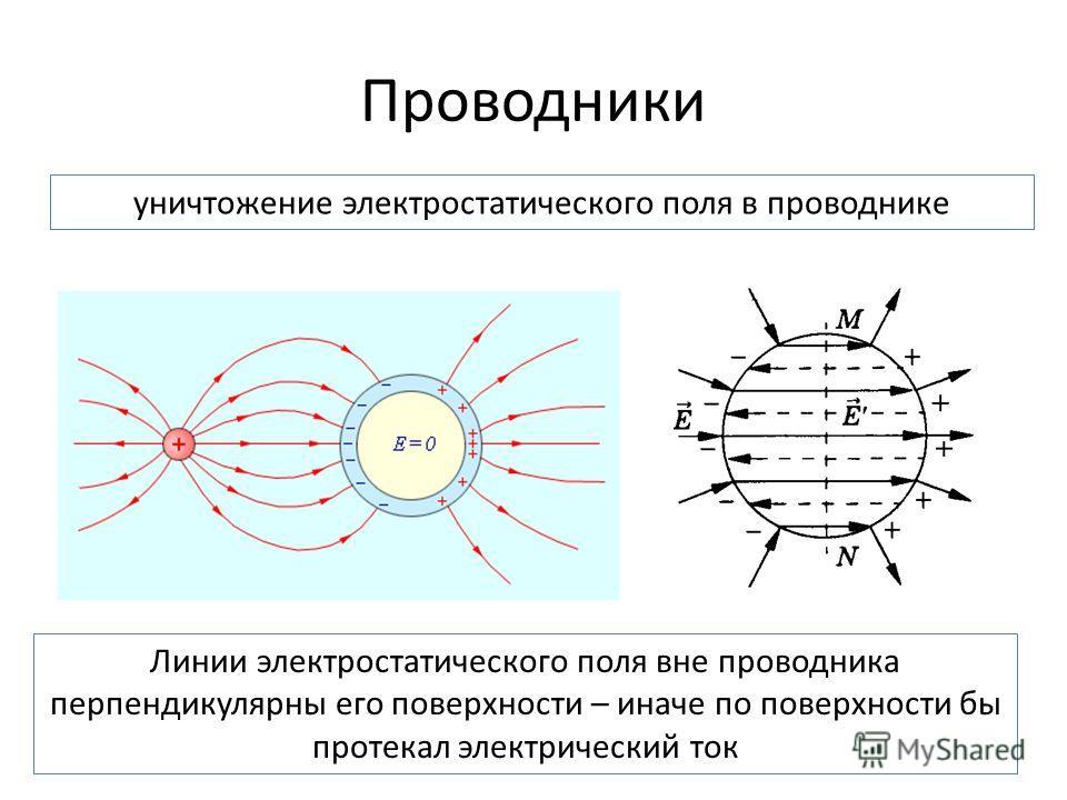 Проводники уничтожение электростатического поля в проводнике Линии электростатического поля вне проводника перпендикулярны его поверхности – иначе по поверхности бы протекал электрический ток
