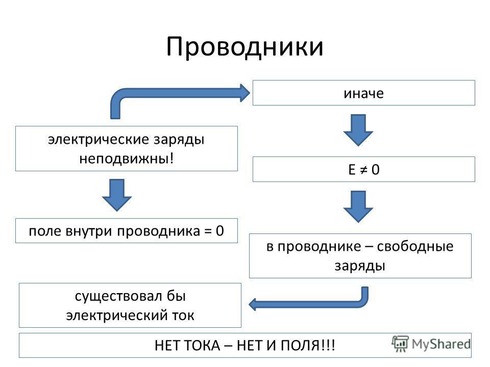 Проводники электрические заряды неподвижны! поле внутри проводника = 0 в проводнике – свободные заряды существовал бы электрический ток E 0 иначе НЕТ ТОКА – НЕТ И ПОЛЯ!!!