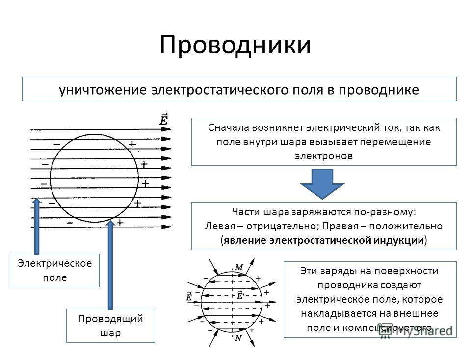 Проводники уничтожение электростатического поля в проводнике Электрическое поле Проводящий шар Сначала возникнет электрический ток, так как поле внутри шара вызывает перемещение электронов Части шара заряжаются по-разному: Левая – отрицательно; Права