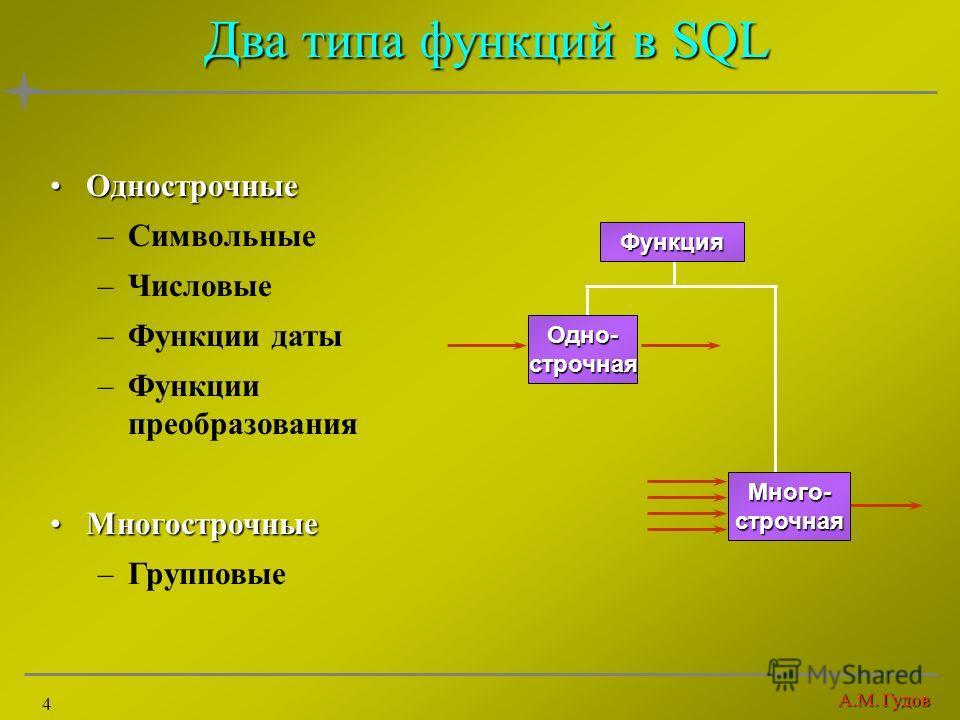 А.М. Гудов 4 Два типа функций в SQL Однострочные Однострочные –Символьные –Числовые –Функции даты –Функции преобразования Многострочные Многострочные –Групповые Одно- строчная Много-строчная Функция