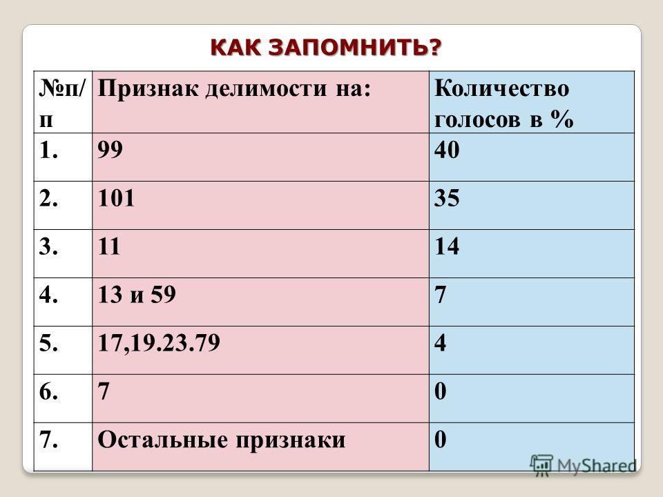 п/ п Признак делимости на:Количество голосов в % 1.9940 2.10135 3.1114 4.13 и 597 5.17,19.23.794 6.70 7. Остальные признаки 0 КАК ЗАПОМНИТЬ?