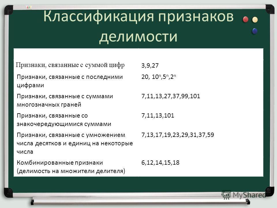 Классификация признаков делимости Характеристика признака Делители Признаки, связанные с суммой цифр 3,9,27 Признаки, связанные с последними цифрами 20, 10 n,5 n,2 n Признаки, связанные с суммами многозначных граней 7,11,13,27,37,99,101 Признаки, свя