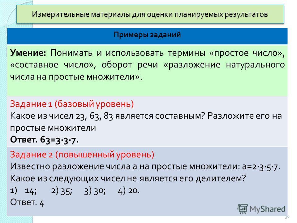 Измерительные материалы для оценки планируемых результатов Примеры заданий Умение : Понимать и использовать термины « простое число », « составное число », оборот речи « разложение натурального числа на простые множители ». Задание 1 ( базовый уровен