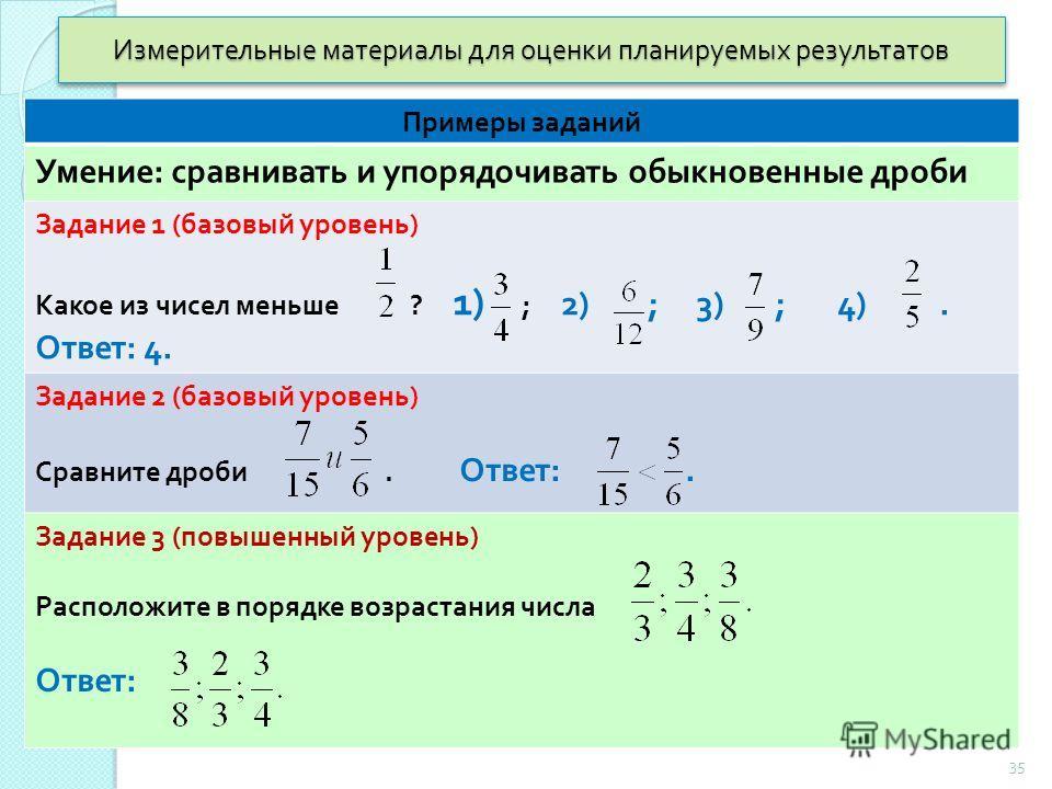 Измерительные материалы для оценки планируемых результатов Примеры заданий Умение : сравнивать и упорядочивать обыкновенные дроби Задание 1 ( базовый уровень ) Какое из чисел меньше ? 1) ; 2) ; 3) ; 4). Ответ : 4. Задание 2 ( базовый уровень ) Сравни