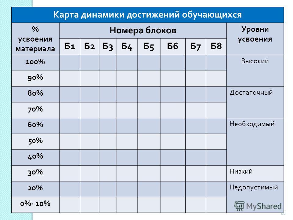 Карта динамики достижений обучающихся % усвоения материала Номера блоков Уровни усвоения Б1Б1 Б2Б2 Б3Б3 Б4Б4 Б5Б5 Б6Б6 Б7Б7 Б8Б8 100% Высокий 90% 80% Достаточный 70% 60% Необходимый 50% 40% 30% Низкий 20% Недопустимый 0%- 10% 68