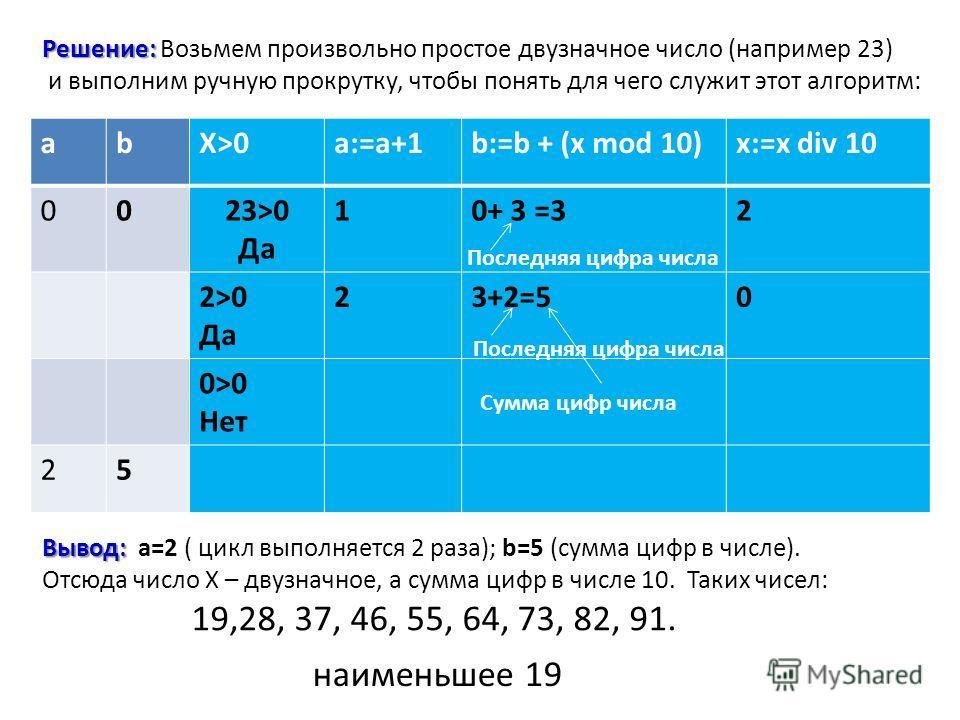 Решение: Решение: Возьмем произвольно простое двузначное число (например 23) и выполним ручную прокрутку, чтобы понять для чего служит этот алгоритм: abX>0a:=a+1b:=b + (x mod 10)x:=x div 10 0023>0 Да 10+ 3 =32 2>0 Да 23+2=50 0>0 Нет 25 Вывод: Вывод: