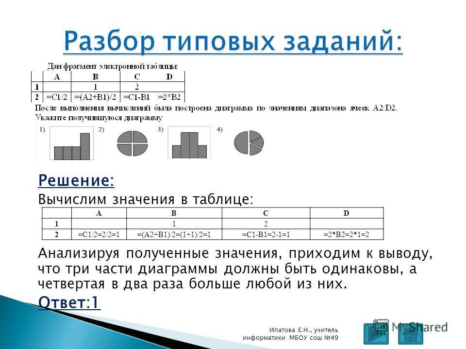 Решение: Вычислим значения в таблице: Анализируя полученные значения, приходим к выводу, что три части диаграммы должны быть одинаковы, а четвертая в два раза больше любой из них. Ответ:1 Ипатова Е.Н., учитель информатики МБОУ сош 49 ABCD 1 12 2=C1/2