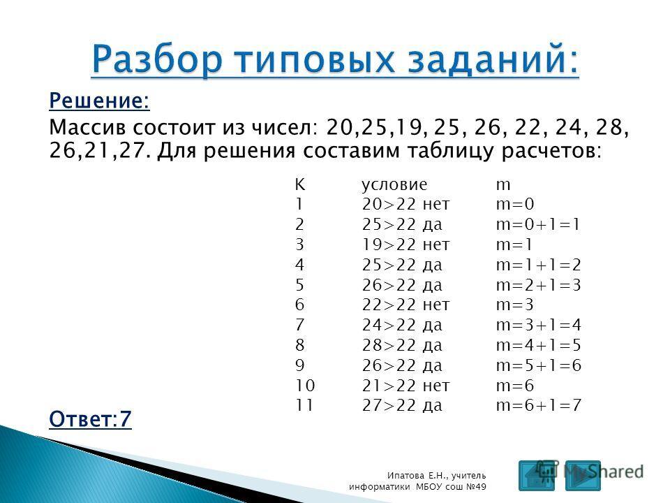 Решение: Массив состоит из чисел: 20,25,19, 25, 26, 22, 24, 28, 26,21,27. Для решения составим таблицу расчетов: Ответ:7 Ипатова Е.Н., учитель информатики МБОУ сош 49 Kусловиеm 120>22 нетm=0 225>22 даm=0+1=1 319>22 нетm=1 425>22 даm=1+1=2 526>22 даm=