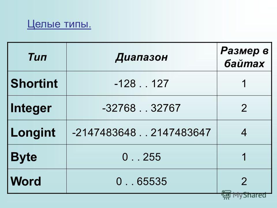 Целые типы. Тип Диапазон Размер в байтах Shortint -128.. 1271 Integer -32768.. 327672 Longint -2147483648.. 21474836474 Byte 0.. 2551 Word 0.. 655352