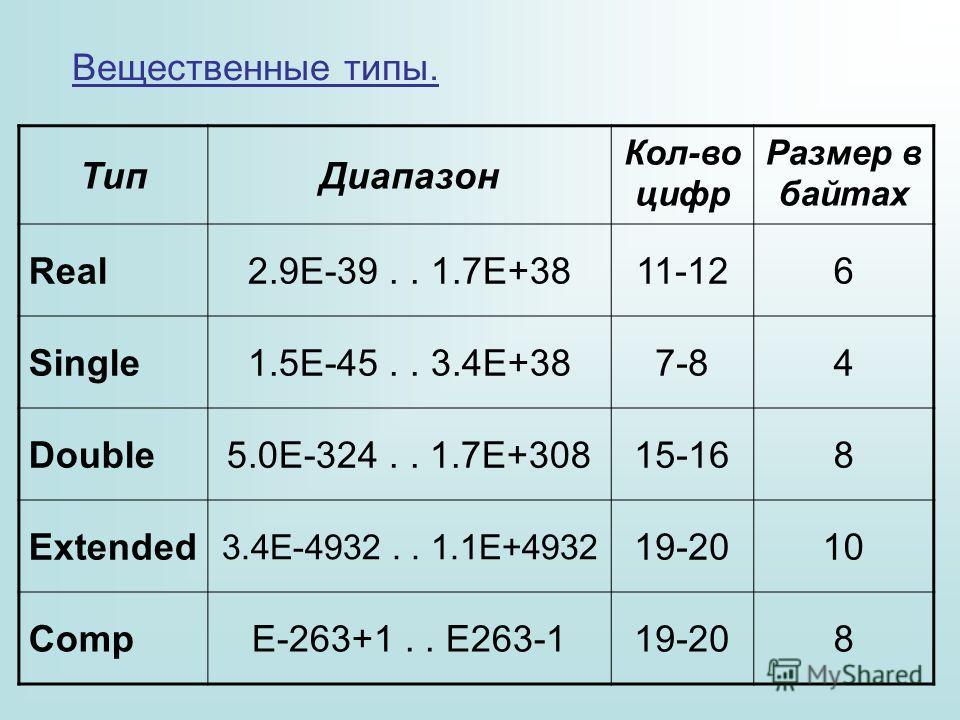 Вещественные типы. Тип Диапазон Кол-во цифр Размер в байтах Real2.9E-39.. 1.7E+3811-126 Single1.5E-45.. 3.4E+387-84 Double5.0E-324.. 1.7E+30815-168 Extended 3.4E-4932.. 1.1E+4932 19-2010 CompE-263+1.. E263-119-208