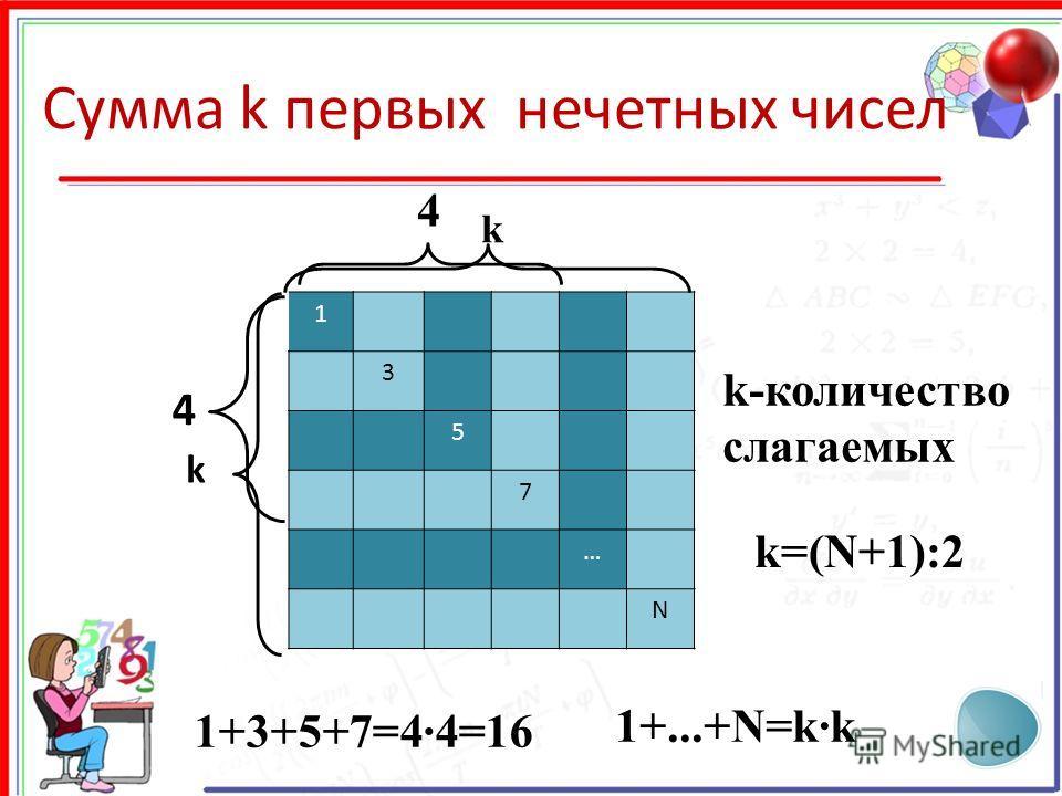 Сумма k первых нечетных чисел 1 3 5 7 … N 4 4 1+3+5+7=4·4=16 k-количество слагаемых k k 1+...+N=k·k k=(N+1):2