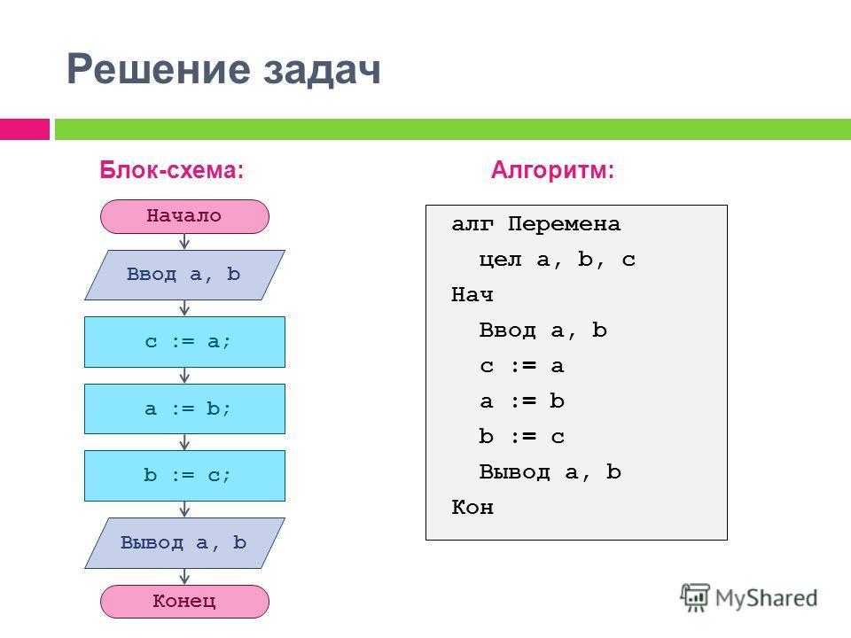 Решение задач Блок-схема:Алгоритм: Начало Вывод a, b Конец Ввод а, b c := a; a := b; b := c; алг Перемена цел а, b, c Нач Ввод a, b c := a a := b b := c Вывод a, b Кон