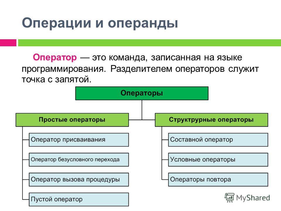 Операции и операнды Оператор это команда, записанная на языке программирования. Разделителем операторов служит точка с запятой.