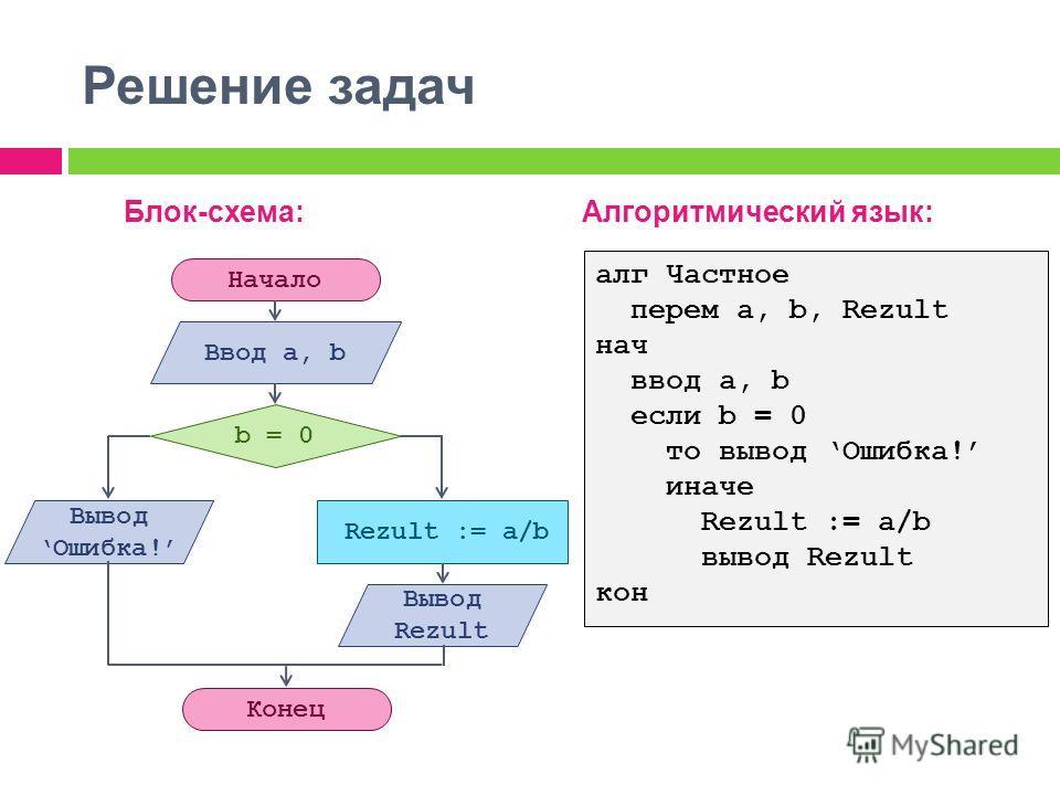 Решение задач Блок-схема:Алгоритмический язык: алг Частное перем а, b, Rezult нач ввод a, b если b = 0 то вывод Ошибка! иначе Rezult := a/b вывод Rezult кон Начало Конец Ввод а, b Rezult := a/b b = 0 Вывод Ошибка! Вывод Rezult