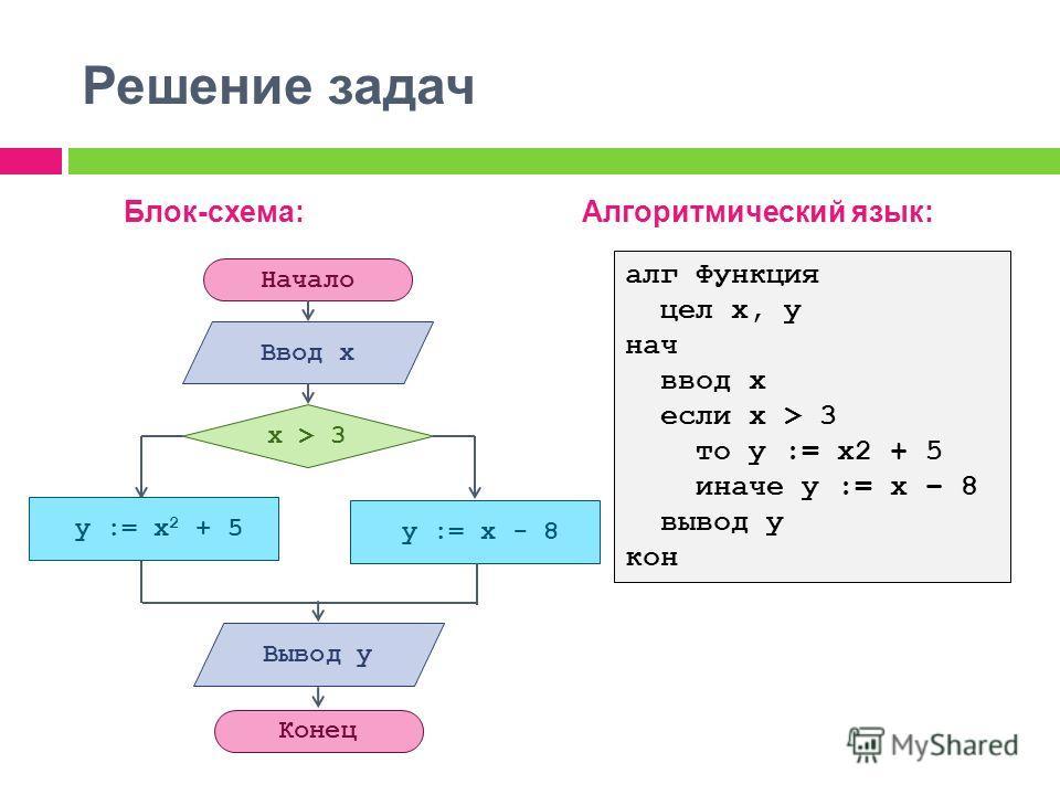 Решение задач Начало Конец Ввод x y := x - 8 x > 3 y := x 2 + 5 Вывод y Блок-схема:Алгоритмический язык: алг Функция цел x, y нач ввод x если x > 3 то y := x2 + 5 иначе y := x – 8 вывод y кон