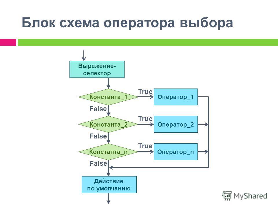 Блок схема оператора выбора Выражение- селектор Оператор_1 Константа_1 Константа_2 Константа_n Оператор_2 Оператор_n Действие по умолчанию True False