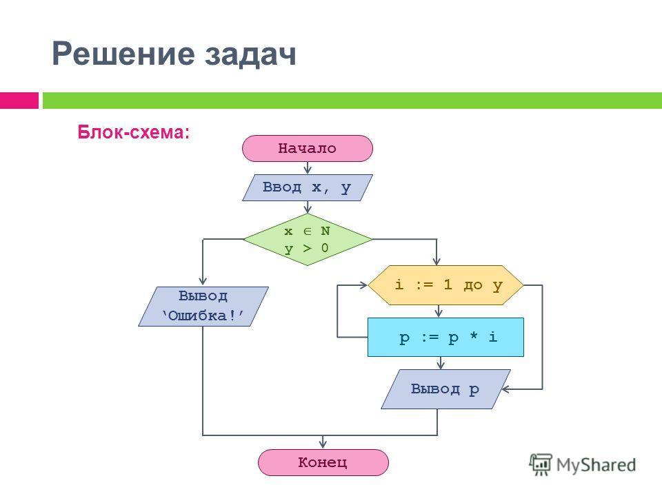 Решение задач Блок-схема: Начало Конец Ввод x, y p := p * i x N y > 0 Вывод Ошибка! Вывод p i := 1 до y