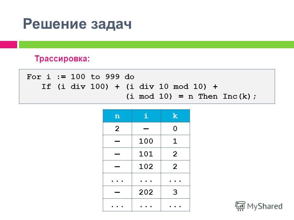Решение задач Трассировка: For i := 100 to 999 do If (i div 100) + (i div 10 mod 10) + (i mod 10) = n Then Inc(k); nik 20 1001 1012 1022... 2023...
