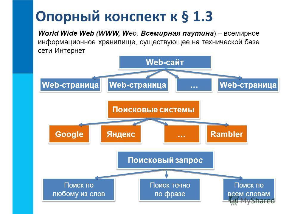 … … World Wide Web (WWW, Web, Всемирная паутина) – всемирное информационное хранилище, существующее на технической базе сети Интернет Опорный конспект к § 1.3 … … Поисковые системы Google Яндекс Rambler Web-сайт Web-страница Поиск по любому из слов П