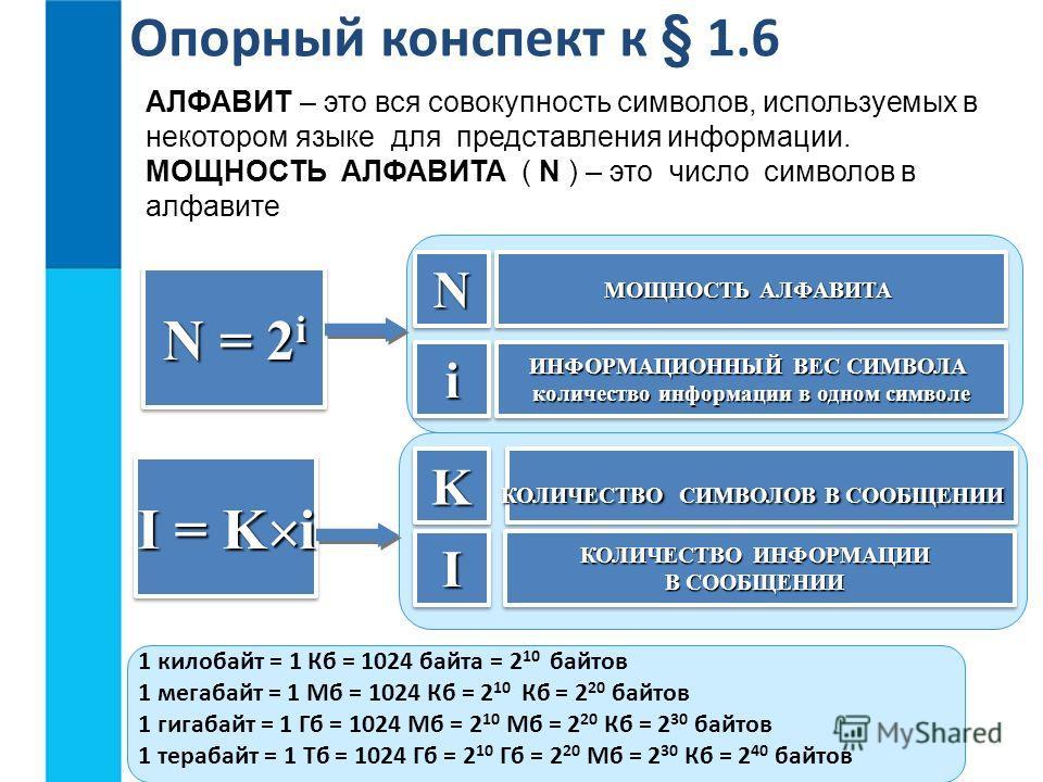 Опорный конспект к § 1.6 АЛФАВИТ – это вся совокупность символов, используемых в некотором языке для представления информации. МОЩНОСТЬ АЛФАВИТА ( N ) – это число символов в алфавите N = 2 i NN ii МОЩНОСТЬ АЛФАВИТА ИНФОРМАЦИОННЫЙ ВЕС СИМВОЛА количест