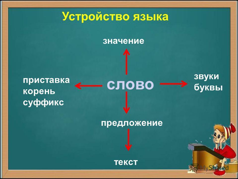 слово звуки буквы Устройство языка приставка корень суффикс предложение текст значение