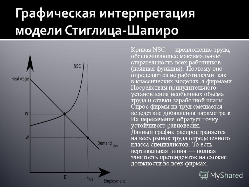Кривая NSC предложение труда, обеспечивающее максимальную старательность всех работников (неявная функция). Поэтому оно определяется не работниками, как в классических моделях, а фирмами. Посредствам принудительного установления необычных объёма труд