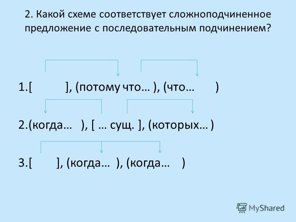 2. Какой схеме соответствует сложноподчиненное предложение с последовательным подчинением? 1.[ ], (потому что… ), (что… ) 2.(когда… ), [ … сущ. ], (которых… ) 3.[ ], (когда… ), (когда… )