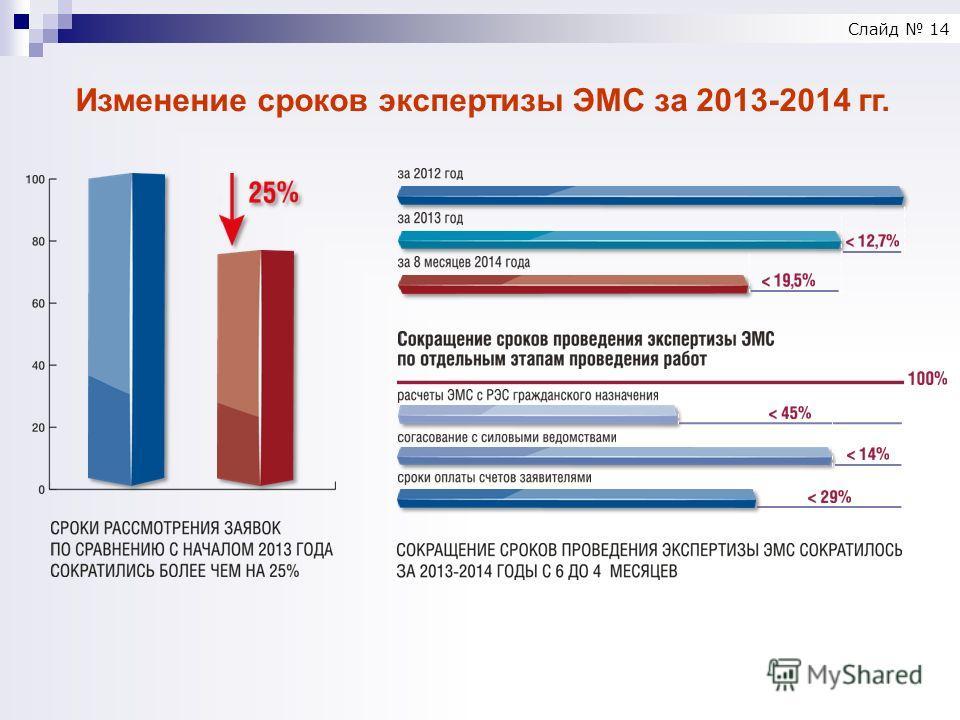 Изменение сроков экспертизы ЭМС за 2013-2014 гг. Слайд 14