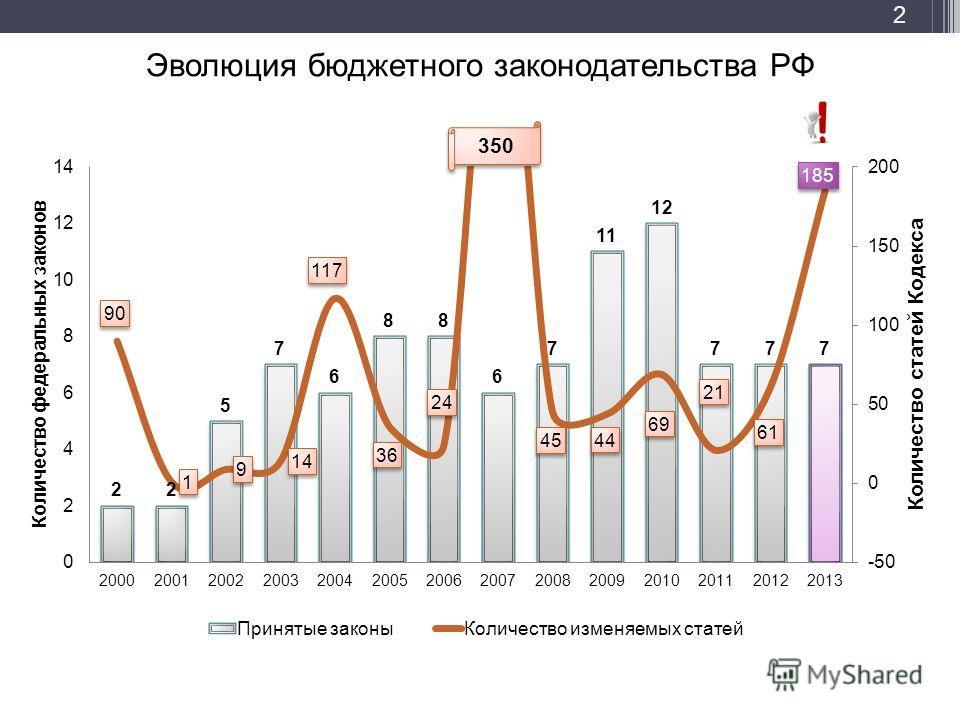 Эволюция бюджетного законодательства РФ 350 2