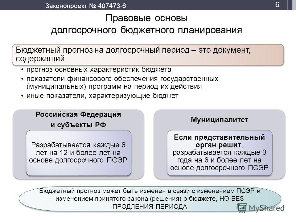 Российская Федерация и субъекты РФ Разрабатывается каждые 6 лет на 12 и более лет на основе долгосрочного ПСЭР Муниципалитет Если представительный орган решит, разрабатывается каждые 3 года на 6 и более лет на основе долгосрочного ПСЭР 6 Бюджетный пр