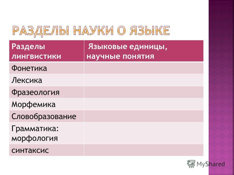 Разделы лингвистики Языковые единицы, научные понятия Фонетика Лексика Фразеология Морфемика Словобразование Грамматика: морфология синтаксис