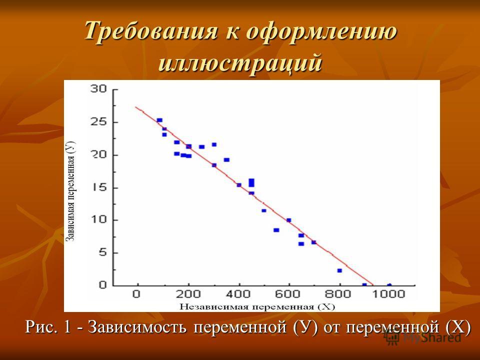 Требования к оформлению иллюстраций Рис. 1 - Зависимость переменной (У) от переменной (Х)