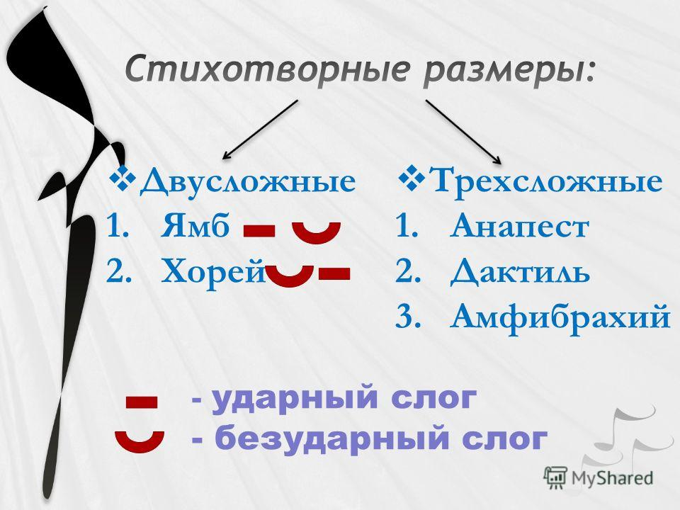Двусложные 1. Ямб 2. Хорей Трехсложные 1. Анапест 2. Дактиль 3. Амфибрахий - ударный слог - безударный слог