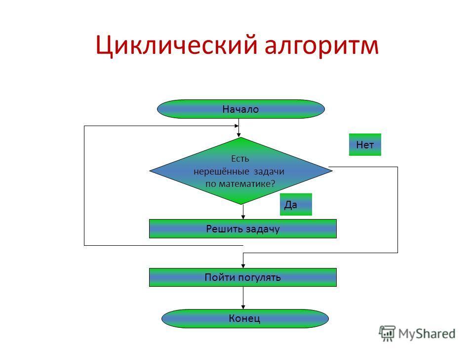 Элементы блок-схемы Начало и конец алгоритма Описание ввода и вывода данных Описание линейной последовательности команд Обозначение условий в алгоритмических структурах «ветвление» и «выбор» Объявление переменных или ввод комментариев Начало Данные П
