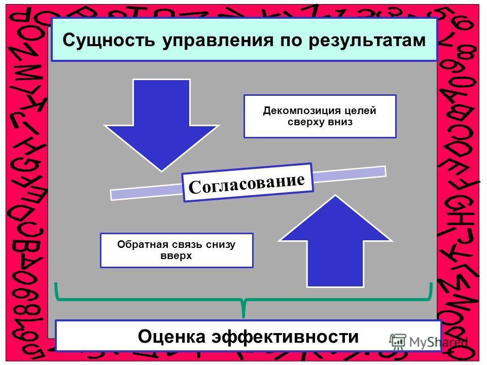 Сущность управления по результатам Декомпозиция целей сверху вниз Обратная связь снизу вверх Согласование Оценка эффективности