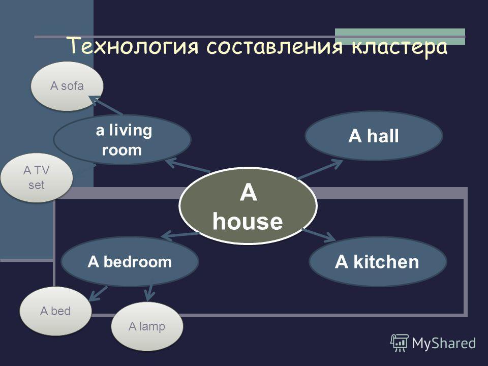 Технология составления кластера A house a living room A lamp A sofa A TV set A bedroom A kitchen A hall A bed