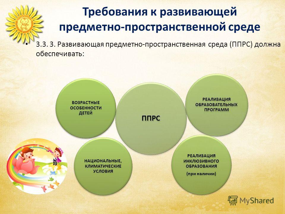 Требования к развивающей предметно-пространственной среде ППРС РЕАЛИЗАЦИЯ ОБРАЗОВАТЕЛЬНЫХ ПРОГРАММ РЕАЛИЗАЦИЯ ИНКЛЮЗИВНОГО ОБРАЗОВАНИЯ (при наличии) НАЦИОНАЛЬНЫЕ, КЛИМАТИЧЕСКИЕ УСЛОВИЯ ВОЗРАСТНЫЕ ОСОБЕННОСТИ ДЕТЕЙ 3.3. 3. Развивающая предметно-простр