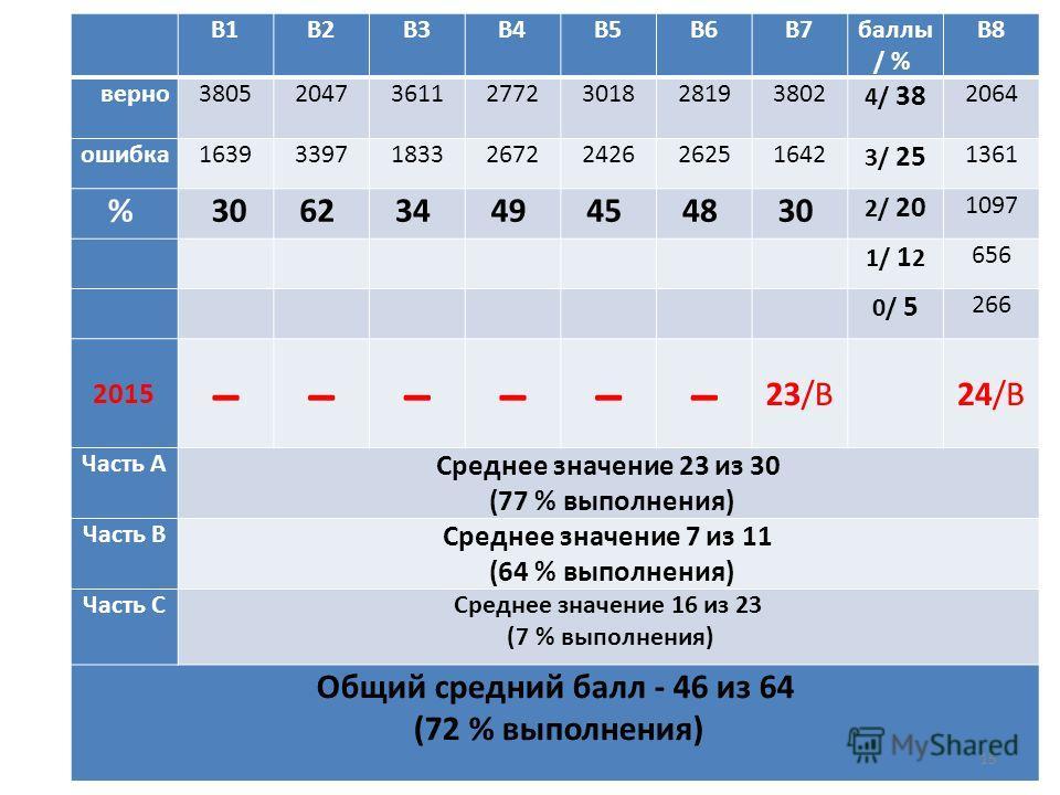 В1В2В3В4В5В6В7 баллы / % В8 верно 3805204736112772301828193802 4/ 38 2064 ошибка 1639339718332672242626251642 3/ 25 1361 % 3062 34 49 45 48 30 2/ 20 1097 1/ 1 2 656 0/ 5 266 2015 ̶̶̶̶̶̶ 23/В24/В Часть А Среднее значение 23 из 30 (77 % выполнения) Час