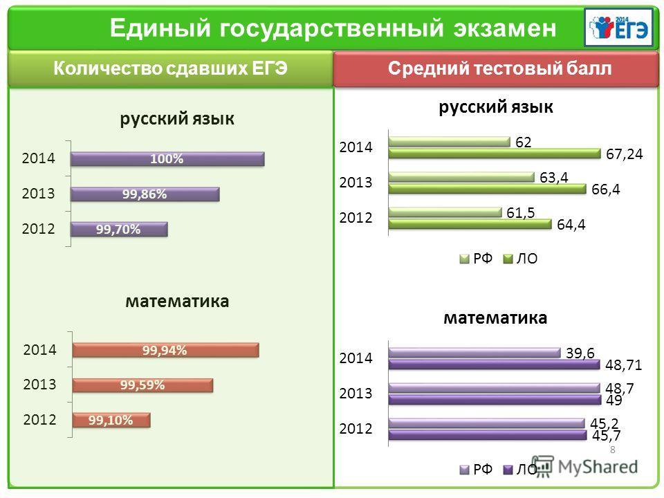 Заголовок слайда 8 Единый государственный экзамен Количество сдавших ЕГЭ Средний тестовый балл