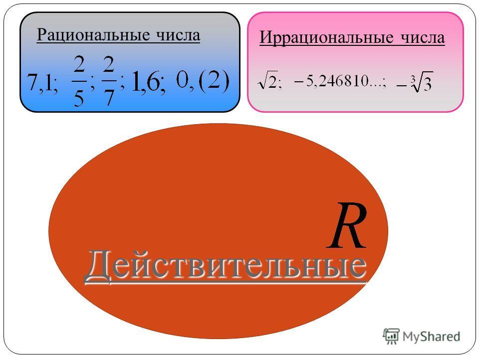 Иррациональные числа Рациональные числа Действительные
