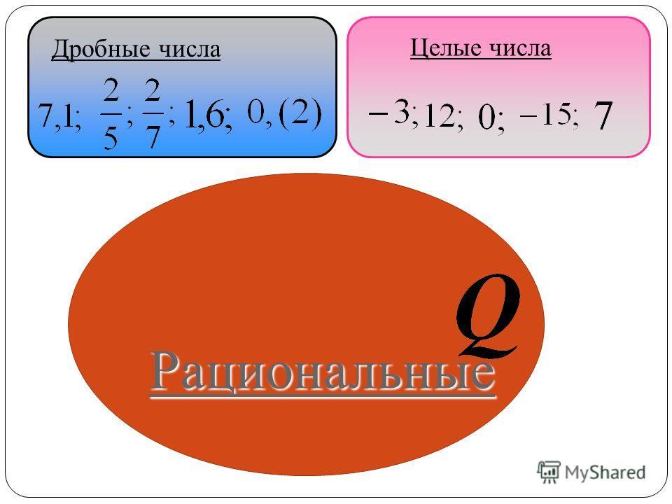 Целые числа Дробные числа Рациональные
