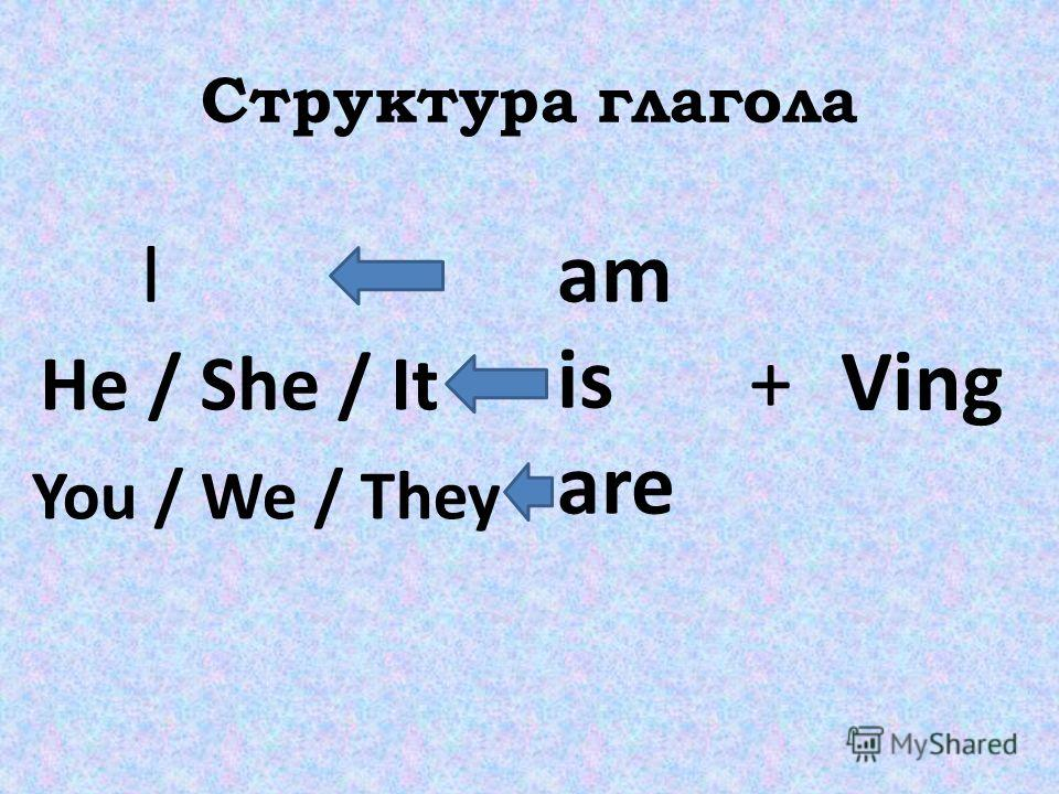 Структура глагола am is are +Ving I He / She / It You / We / They