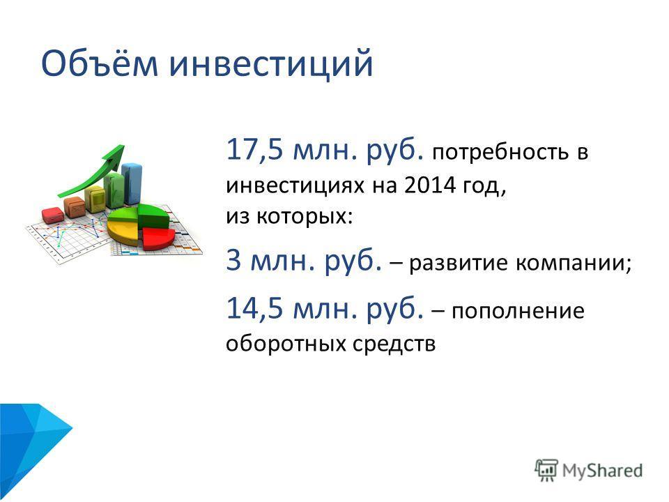 Объём инвестиций 17,5 млн. руб. потребность в инвестициях на 2014 год, из которых: 3 млн. руб. – развитие компании; 14,5 млн. руб. – пополнение оборотных средств