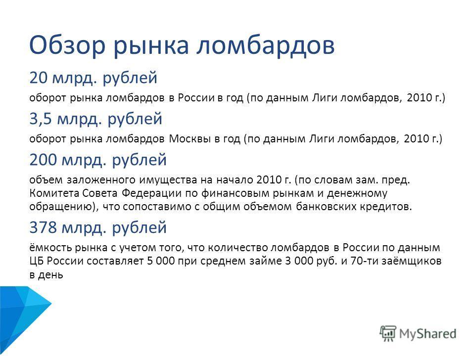 Обзор рынка ломбардов 20 млрд. рублей оборот рынка ломбардов в России в год (по данным Лиги ломбардов, 2010 г.) 3,5 млрд. рублей оборот рынка ломбардов Москвы в год (по данным Лиги ломбардов, 2010 г.) 200 млрд. рублей объем заложенного имущества на н