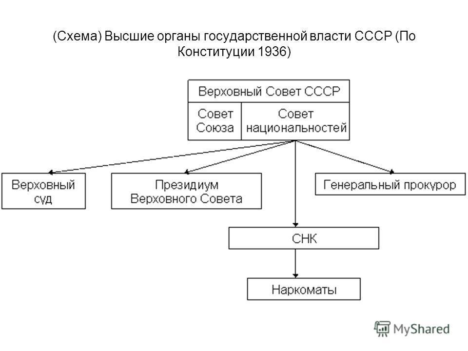 (Схема) Высшие органы государственной власти СССР (По Конституции 1936)
